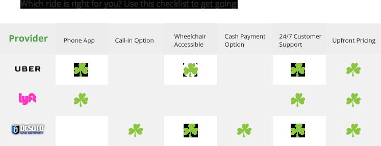 Go Dublin providerschart